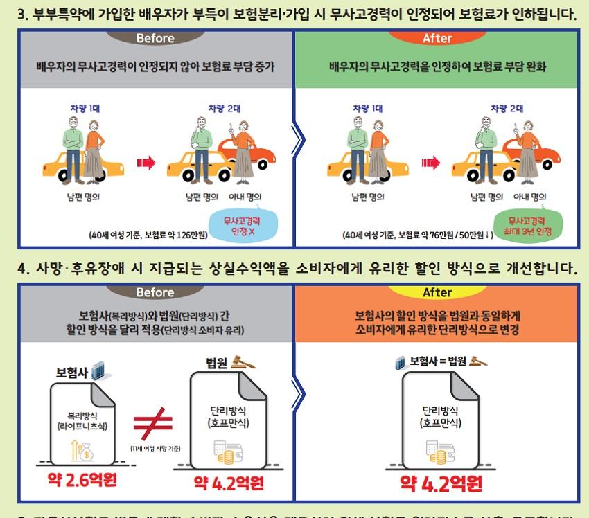 2023년 바뀌는 자동차 보험 관련 주요 변경사항 2