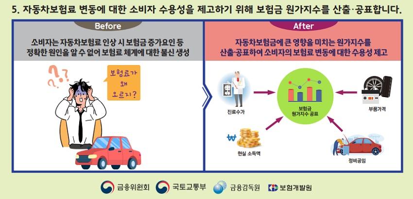 2023년 바뀌는 자동차 보험 관련 주요 변경사항 3