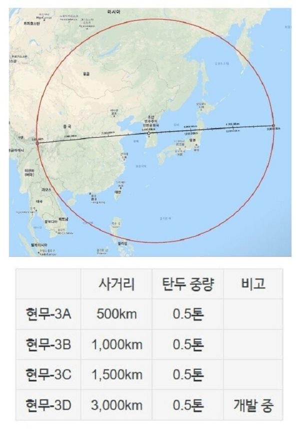한국의 국방전력 고슴도치 전략
