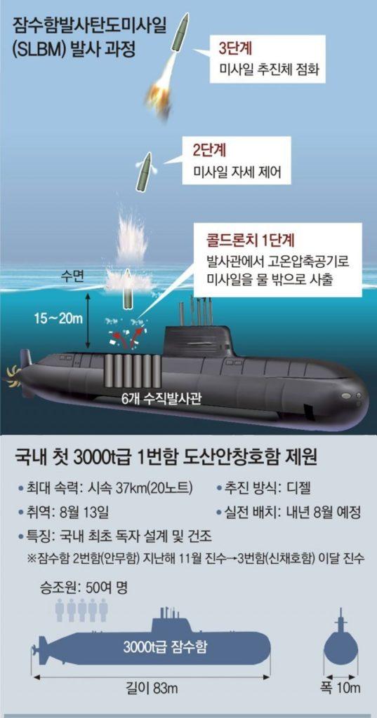 한국 SLBM