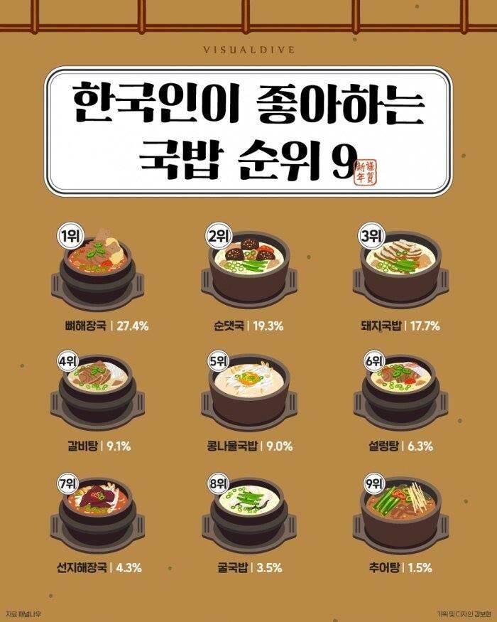 점심 메뉴 선택 국밥 순위